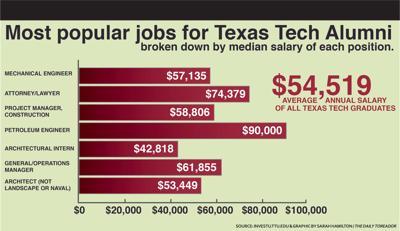 Tech offers statistics on graduates   News   dailytoreador com