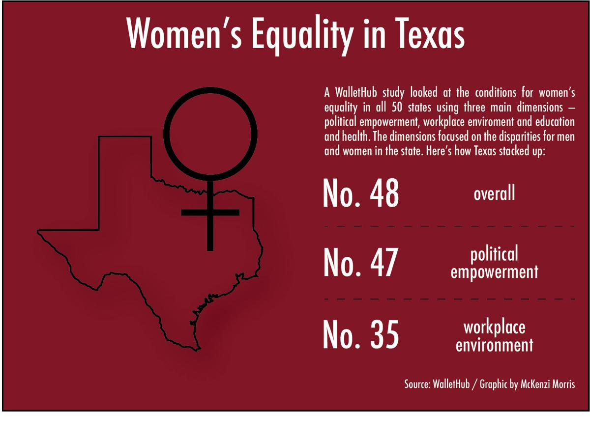 Texas Ranks Poorly For Womens Equality News Dailytoreador
