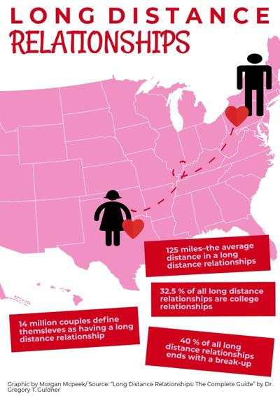 Flipboard: College students maintain long distance relationships