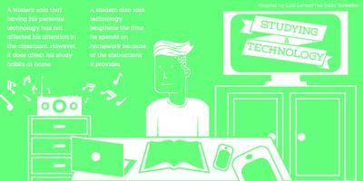 Students' study habits