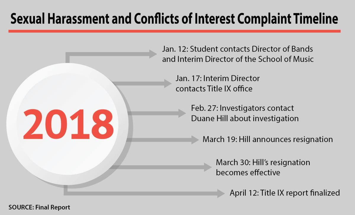 Report Details Complaints Of Sexual Harassment Sexual Assault