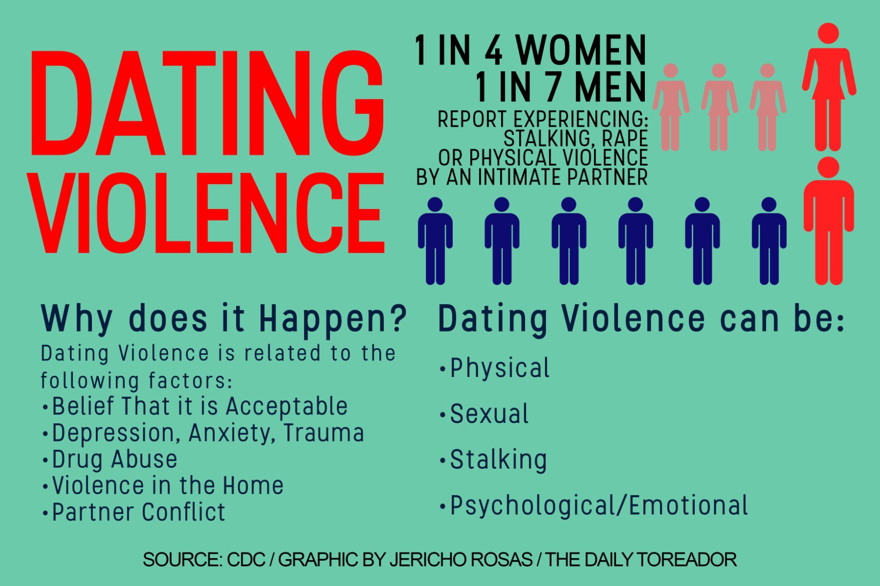 Dating violence news articles