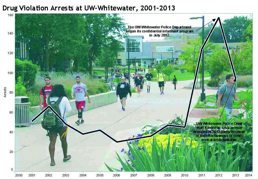 UW-W students used | News | dailyunion com