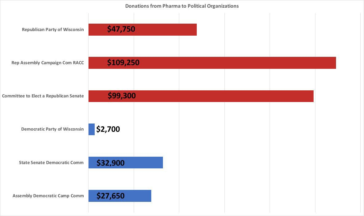 Political organization contributions