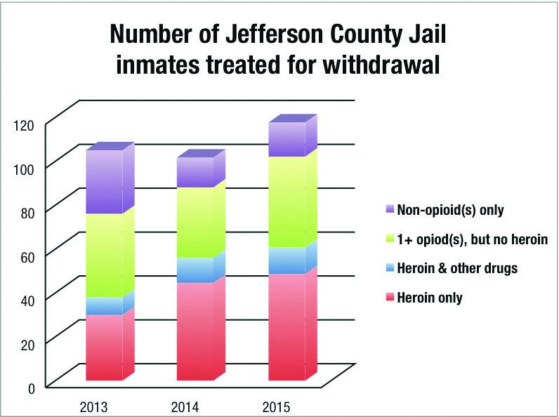 Jail treating more inmates for opioids | News | dailyunion com