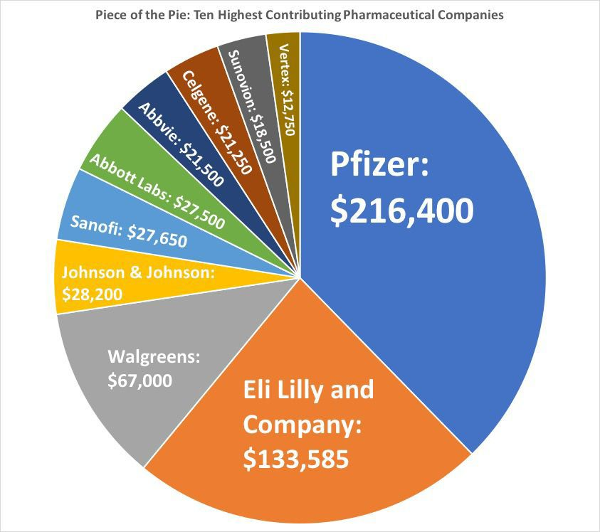 Pharmaceutical Contributions