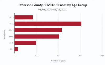 COVID-19 level remains high in Jefferson County