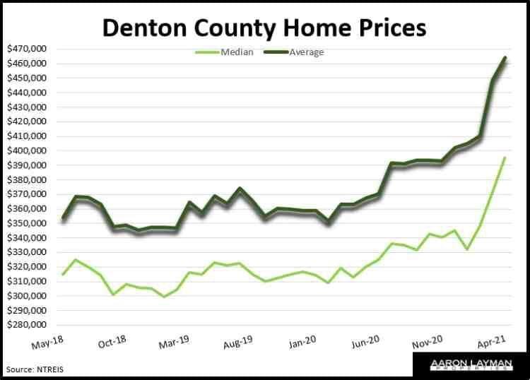 Denton County home prices