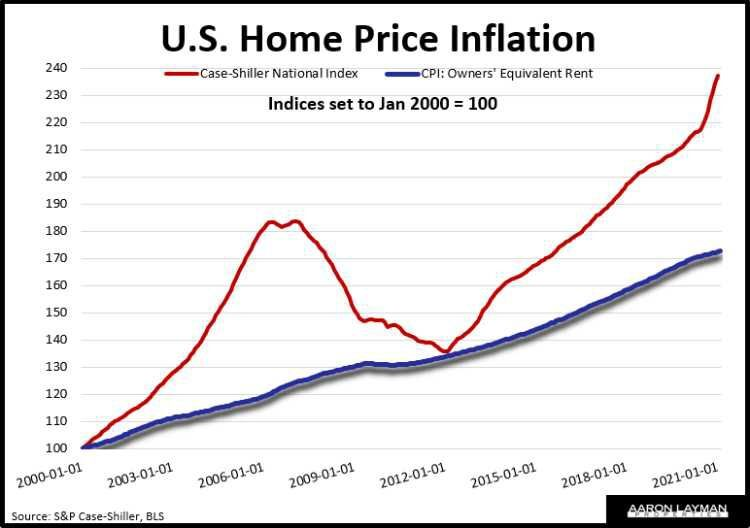 U.S. Home Price Inflation