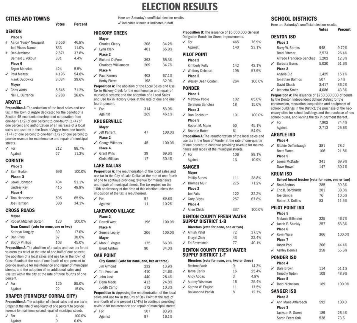 Denton-area Election Results