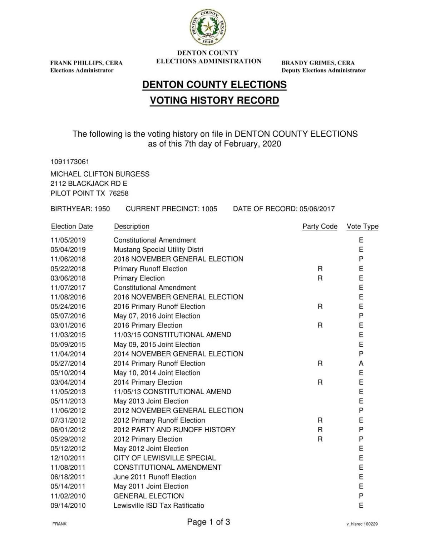 Michael Burgess voting history