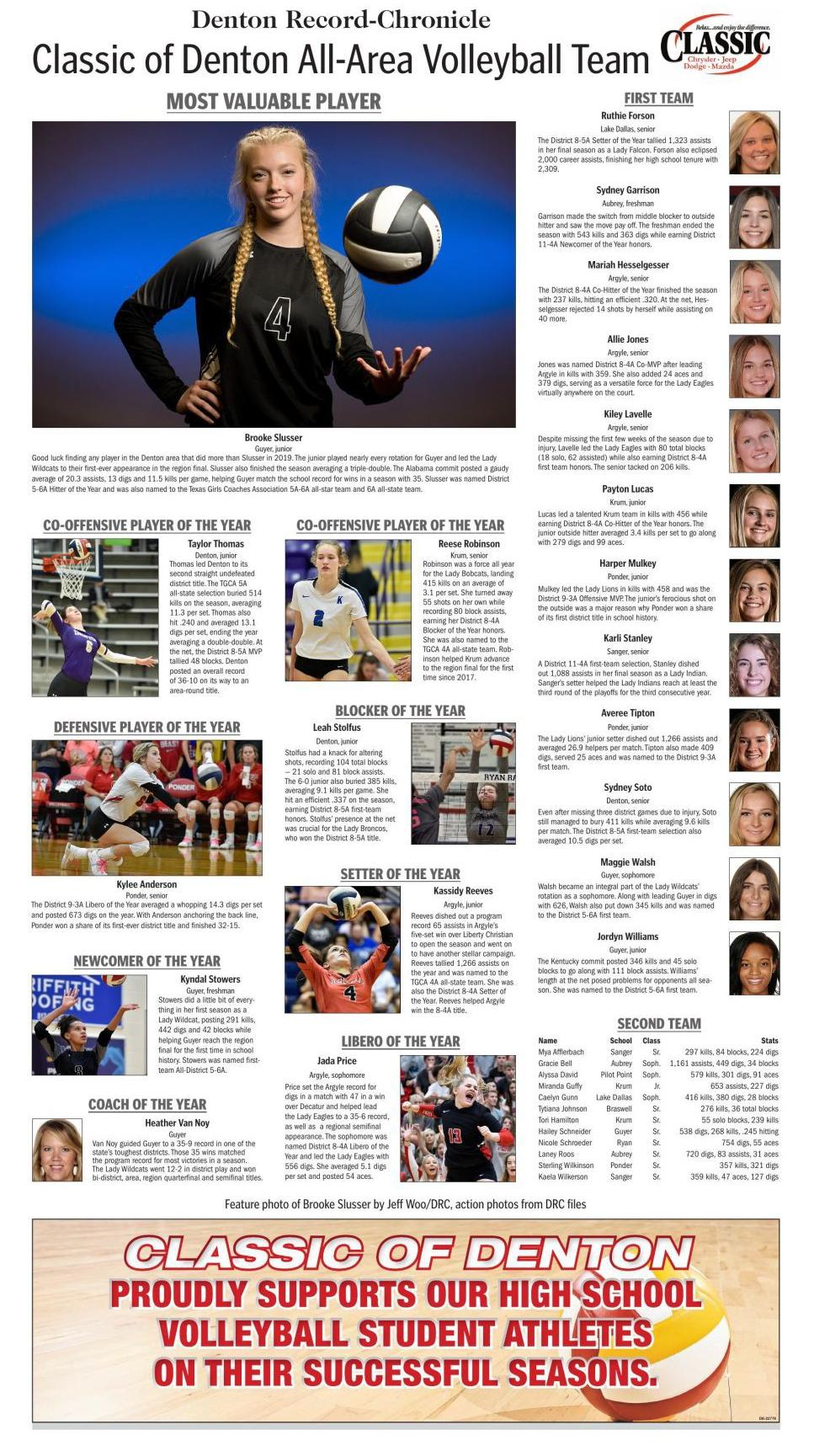 Denton Record-Chronicle All-Area Volleyball Team