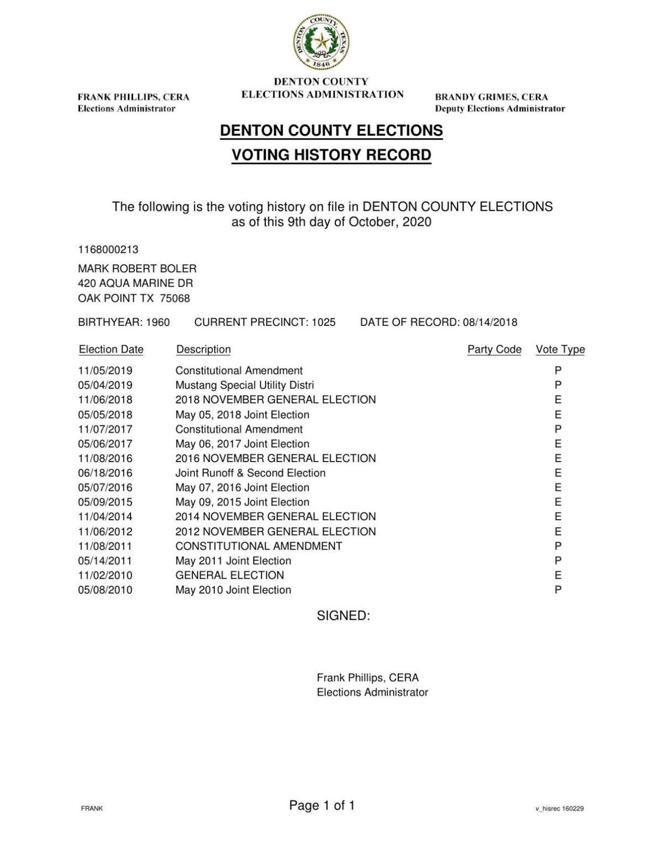 Mark Boler voting history