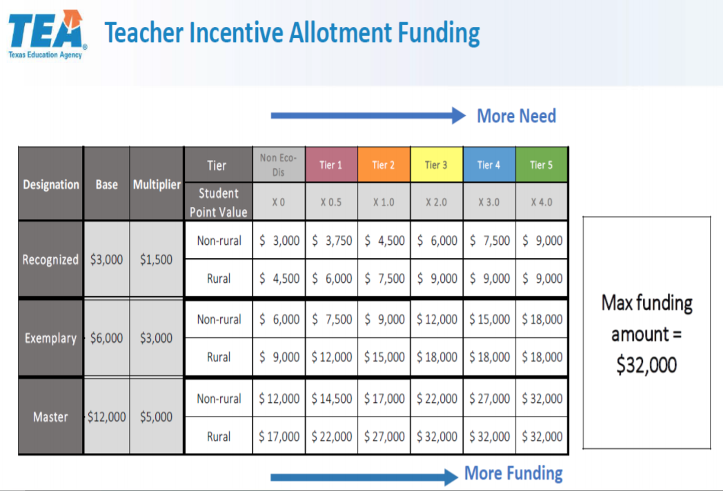 TEA Teacher Incentive Allotment Funding