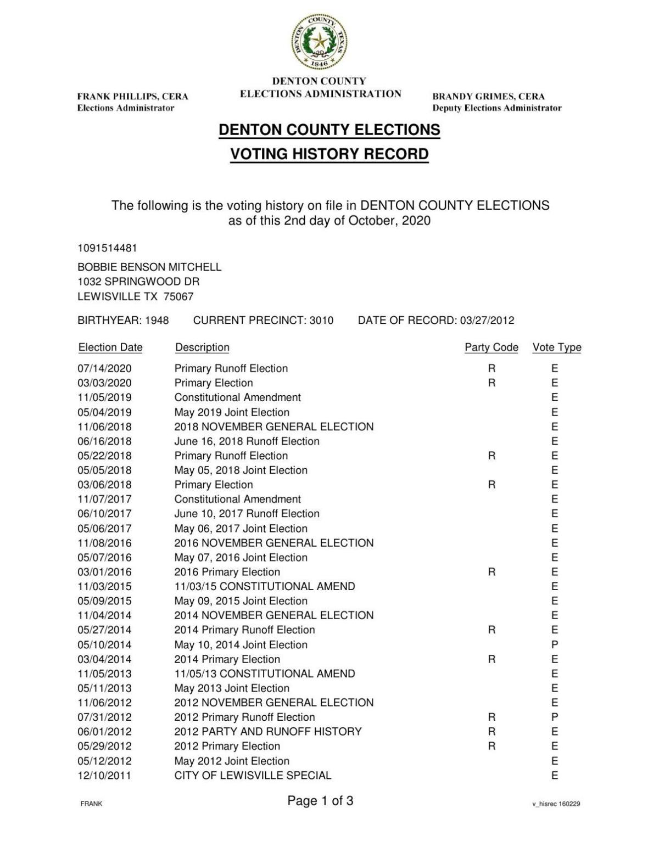 Bobbie Mitchell Voting History
