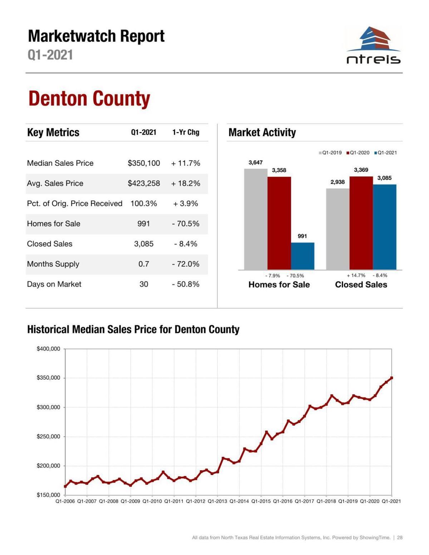 NTREIS Report (Denton County)