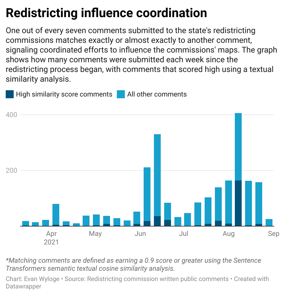 Redistricting commission public comments often match
