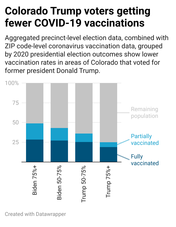 CHART: Colorado's Trump voters getting fewer COVID-19 vaccinations
