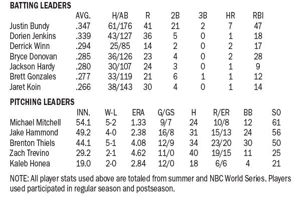 2019 Twins stats