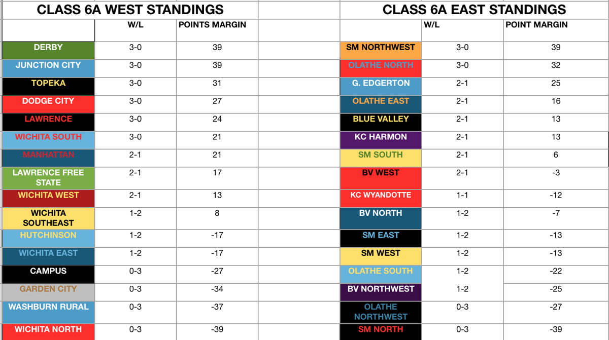 Class 6A standings week 3