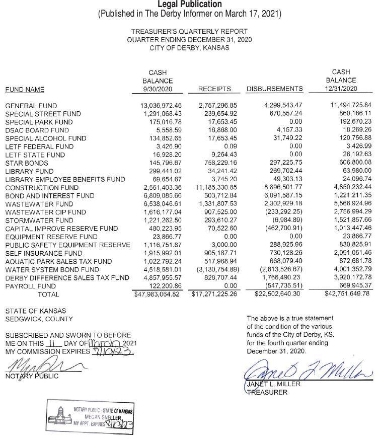 03-17-21: Treasurer's Quarterly Report - Quarter Ending December 31, 2020