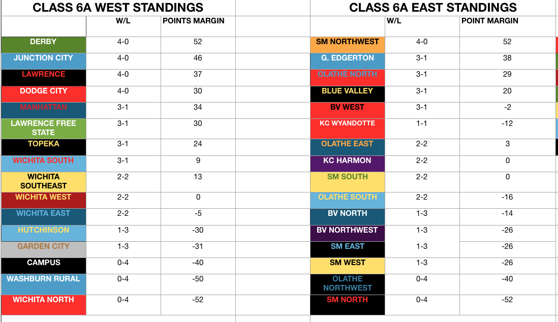 Class 6A standings football week 4 Oct 2