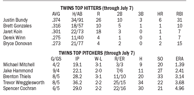 Derby Twins July 7 statistics