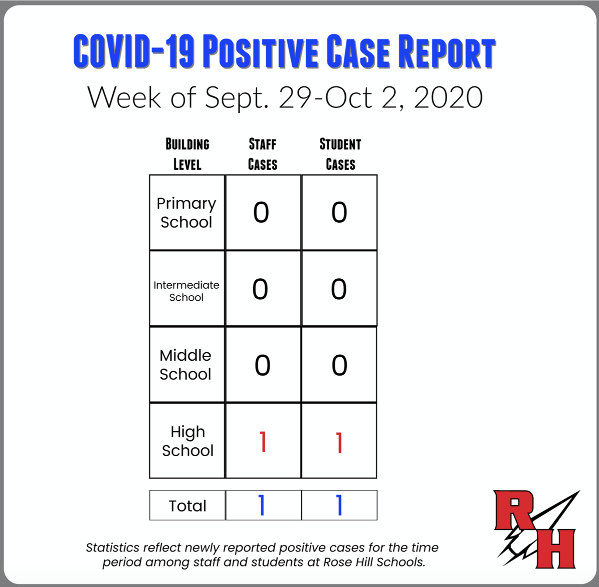Rose Hill COVID-19 tracker.png