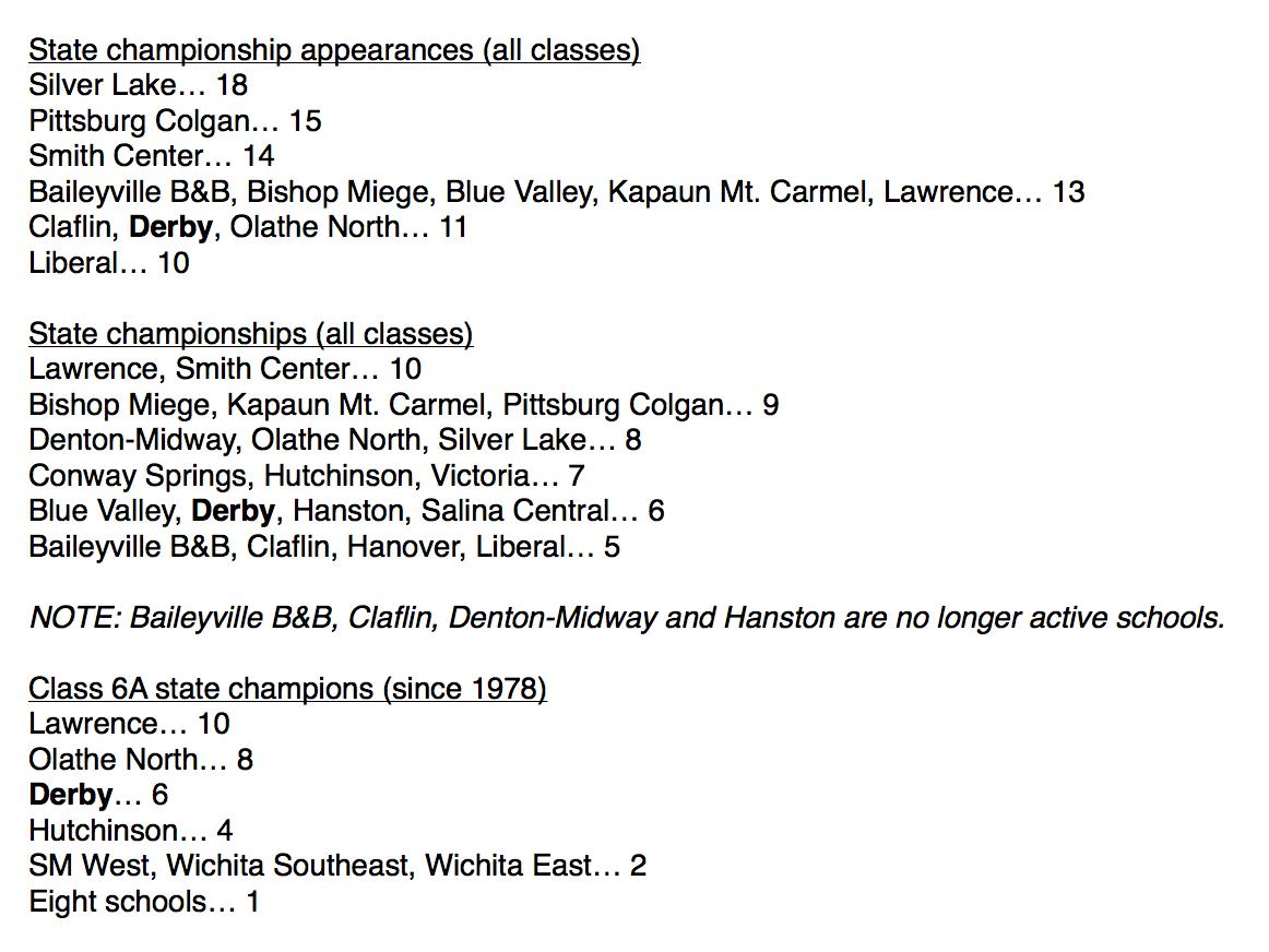 KSHSAA state football history