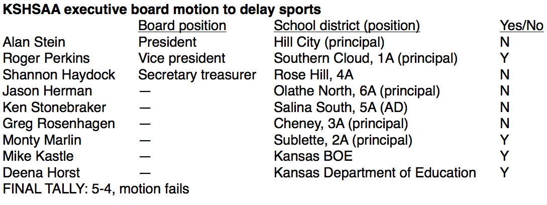 KSHSAA executive board vote