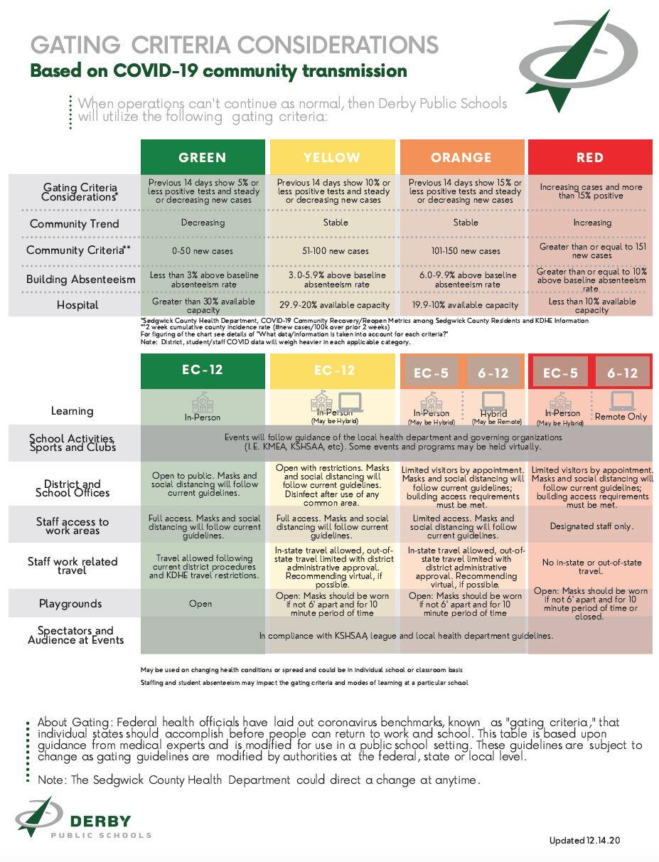 Gating criteria chart (copy)
