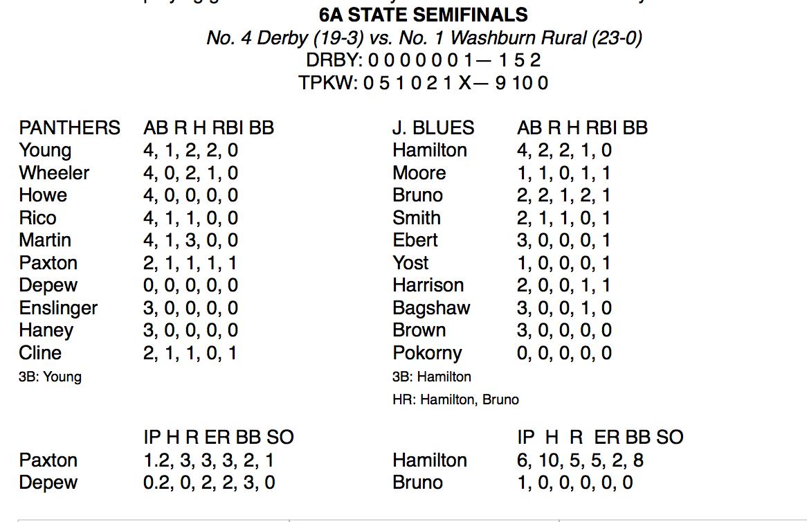 derby vs. washburn rural state softball box score