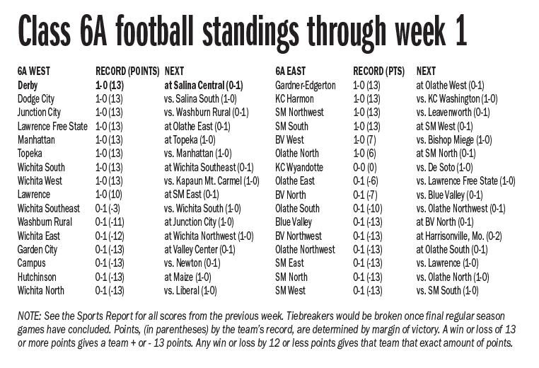 Class 6A football standings through week 1