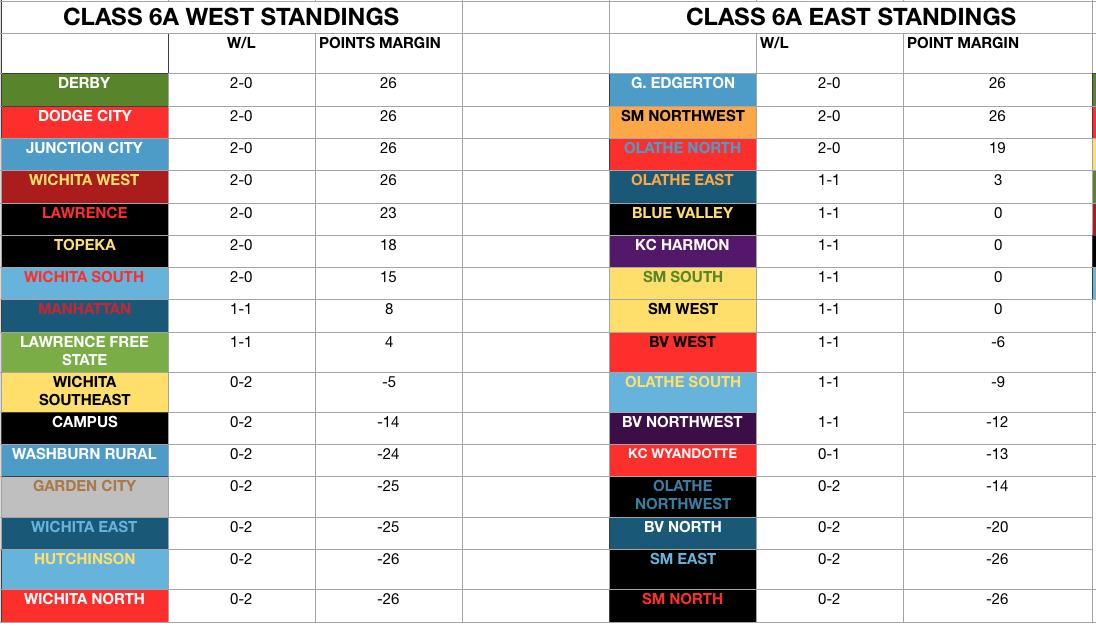 Class 6A football standings week 2