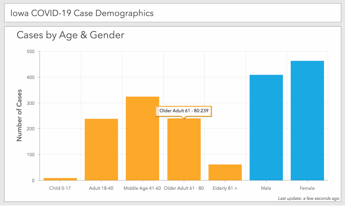 Iowa COVID-19 case demographics as of 1:30 p.m. Sunday, April 5, reported by the Iowa Department of Public Health.