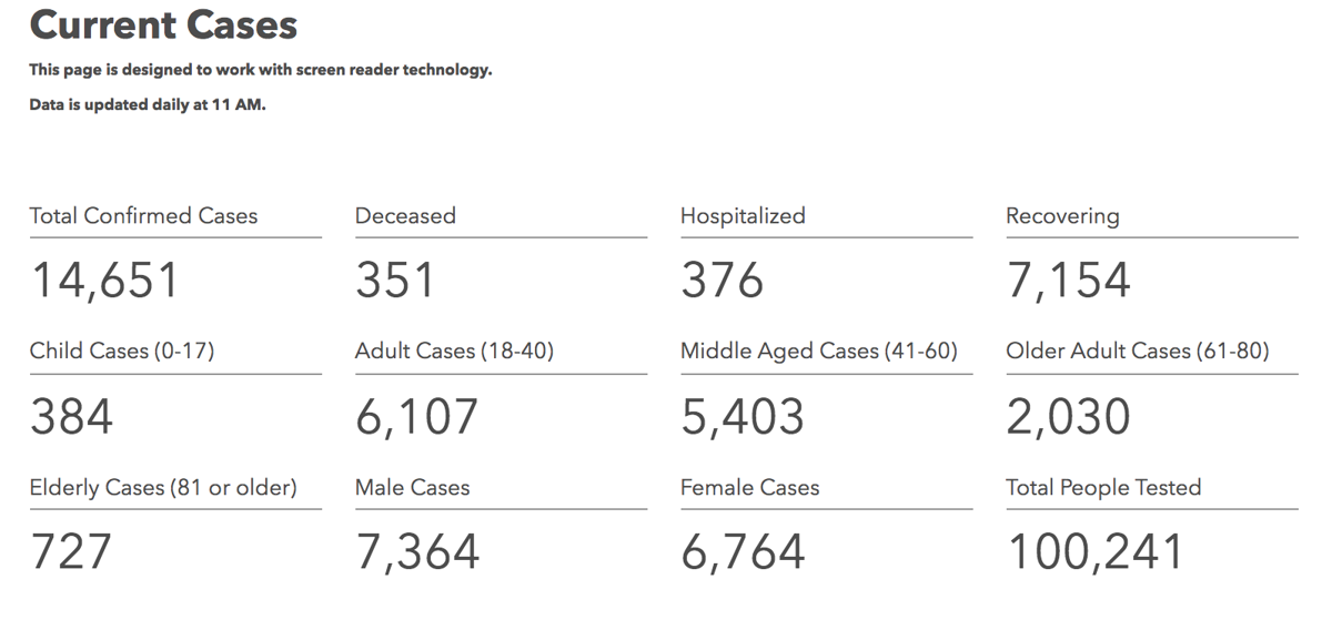 Iowa COVID-19 case information in Iowa reported Sunday, May 17, by the Iowa Department of Public Health.