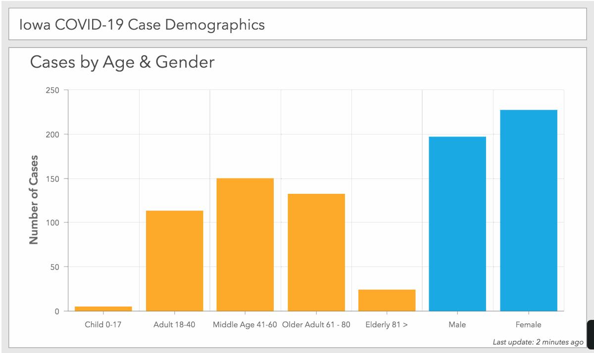 Iowa COVID-19 cases demographics 3_30
