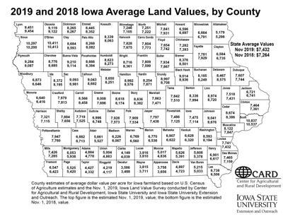 Iowa agriculture land values increase