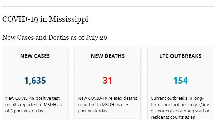 Total COVID-19 cases & deaths in Mississippi