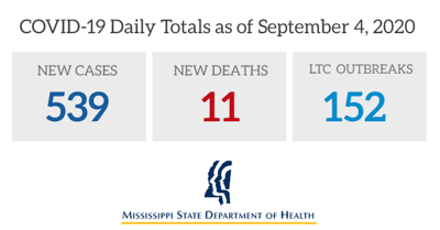 Mississippi COVID-19 cases and deaths for Sept. 5, 2020