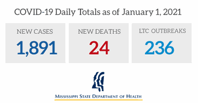 COVID-19 Daily Totals as of Jan. 1, 2021