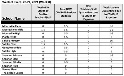 Lee County Schools COVID-19 data Sept. 24, 2021