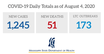 COVID-19 Daily Totals as of August 4, 2020