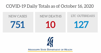 COVID-19 Daily Totals as of Oct. 16, 2020