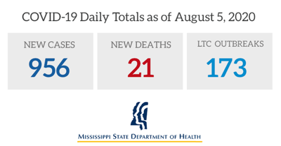 Mississippi COVID-19 case totals for Thursday, August 8