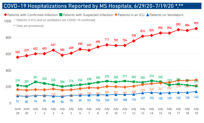 MSDH COVID-19 hospitalizations screenshot, 7/20/20