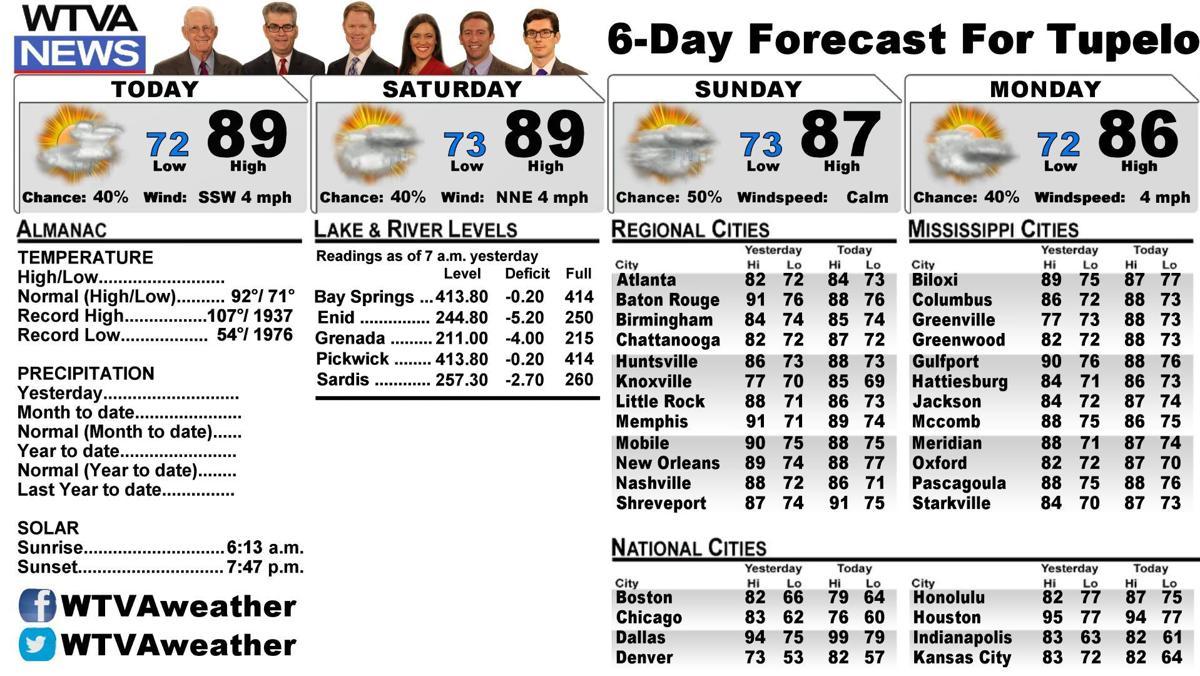 djr-2017-08-11-weather-left | | djournal com