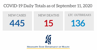 Mississippi COVID-19 Daily Totals as of Sept. 11, 2020