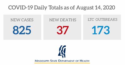 COVID-19 Daily Totals as of August 14, 2020