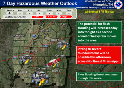 NWS Memphis 7-Day Severe Weather Outlook
